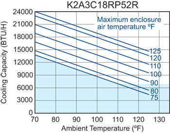 Advantage RP52 (Dis.) Air Conditioner performance chart