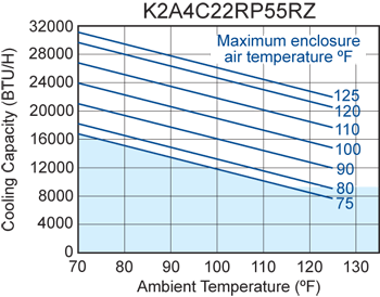 Advantage RP55 (Dis.) Air Conditioner performance chart
