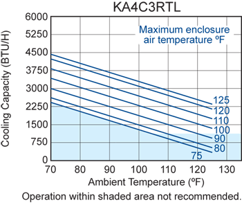 Advantage 3RT (Leg.) Air Conditioner performance chart
