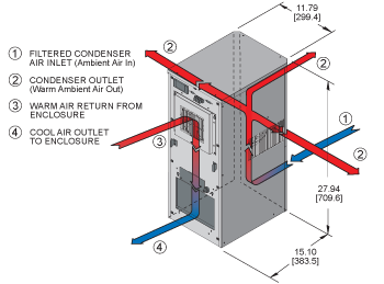 SlimKool SP28 480V Air Conditioner isometric illustration