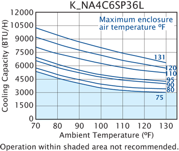 SlimKool SP36 Air Conditioner performance chart