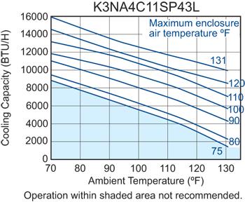 SlimKool SP43 480V Air Conditioner performance chart