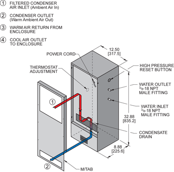 TrimLine WNP33 Air Conditioner isometric illustration